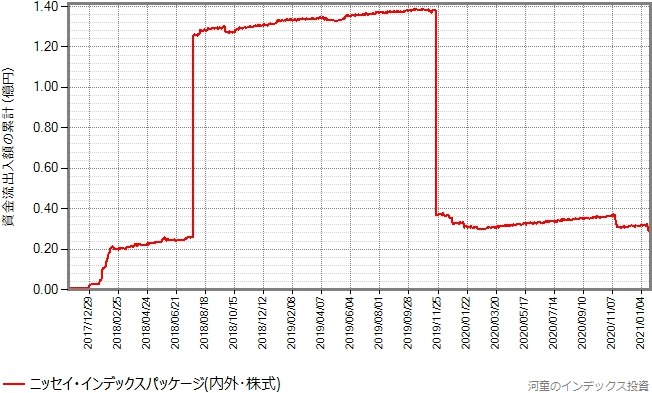 ニッセイ・インデックスパッケージ(内外・株式)の設定来の資金流出入額の累計の推移グラフ