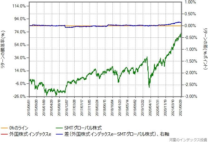 SMTグローバル株式とSMTグローバル株式のリターン比較グラフ