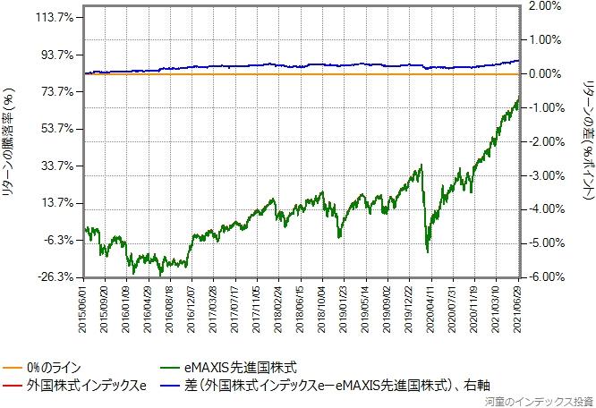 外国株式インデックスeの運用コストを年率0.14%ポイント増量したものとの比較グラフ