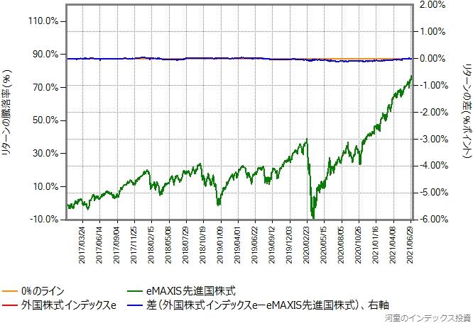 比較開始を2017年年初に変更したグラフ