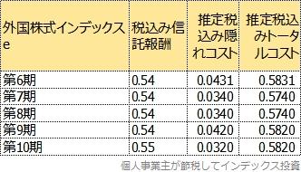第6期からのトータルコスト一覧表