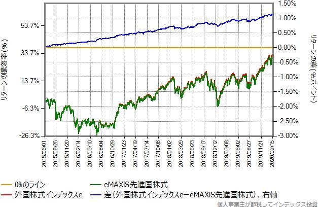 外国株式インデックスeとeMAXIS先進国株式のリターン比較グラフ