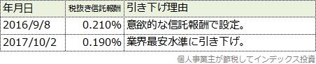iFree外国株式の信託報酬引き下げ履歴表