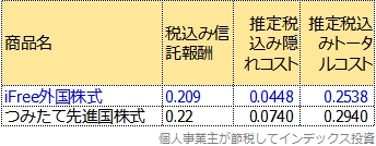 iFree外国株式とつみたて先進国株式のトータルコスト比較表