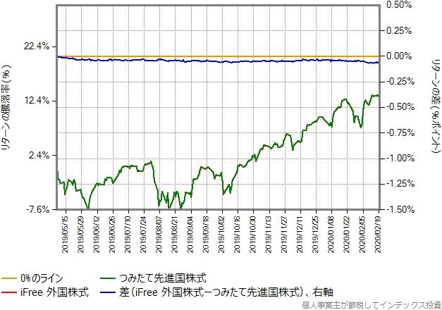 2019年5月7日から2020年2月20日までの、iFree外国株式とつみたて先進国株式のリターン比較グラフ