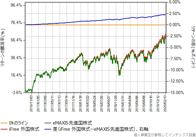iFree外国株式の設定来の、eMAXIS先進国株式とのリターン比較グラフ