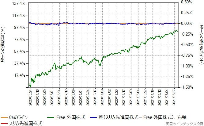 スリム先進国株式の運用コストを年率0.08%ポイント増量したものとの比較グラフ