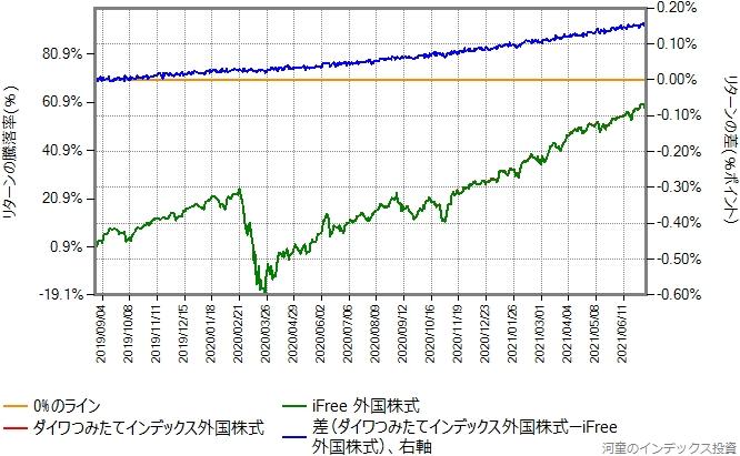 ダイワつみたてインデックス外国株式とiFree外国株式のリターン比較グラフ