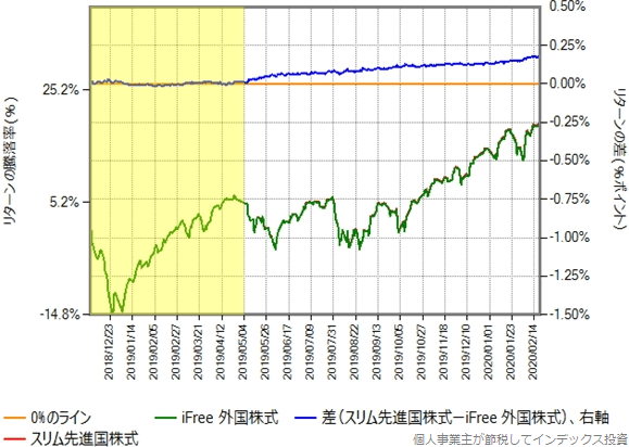 iFree外国株式とスリム先進国株式のリターン比較グラフ