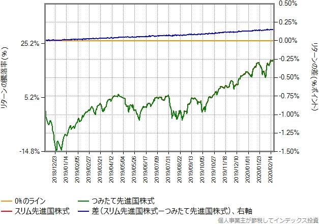 スリム先進国株式とつみたて先進国株式のリターン比較グラフ