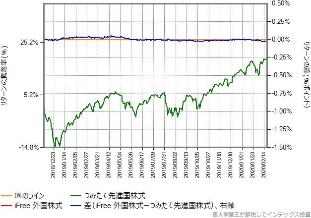 iFree外国株式とつみたて先進国株式のリターン比較グラフ