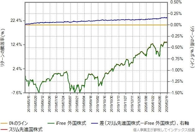 比較開始を2019年5月7日に変更した、スリム先進国株式とiFree外国株式のリターン比較グラフ