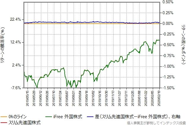 スリム先進国株式の運用コストを年率0.15%ポイント増量したものとの比較グラフ