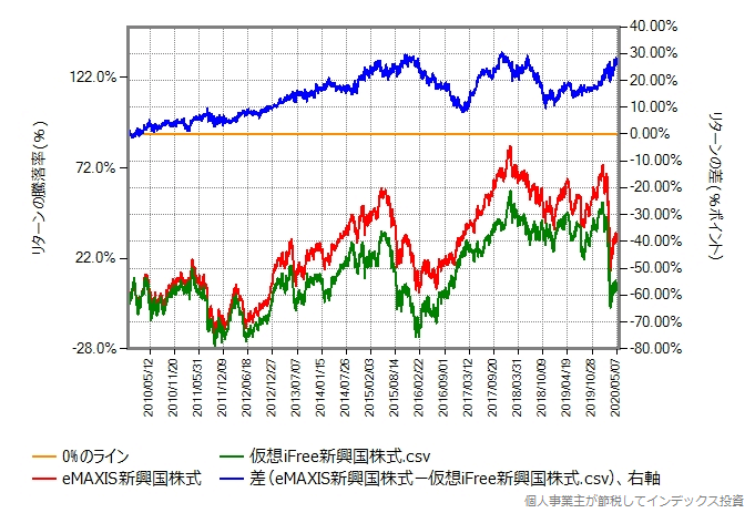 eMAXIS新興国株式の設定直後を避けた2009年11月20日からの比較グラフ