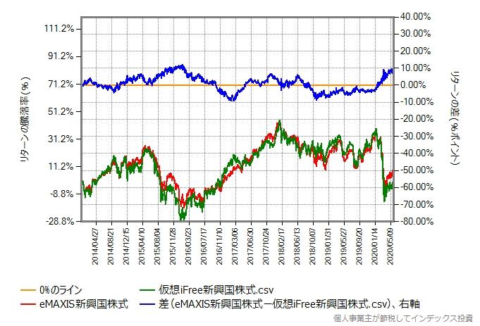 2014年年初からのeMAXIS新興国株式と仮想iFree新興国株式のリターン比較グラフ