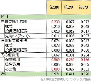 iFree新興国株式の隠れコストの明細表