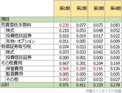 隠れコストの明細の4期比較表