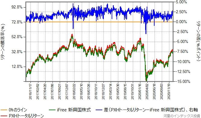 PXHトータルリターンとiFree新興国株式の比較グラフ