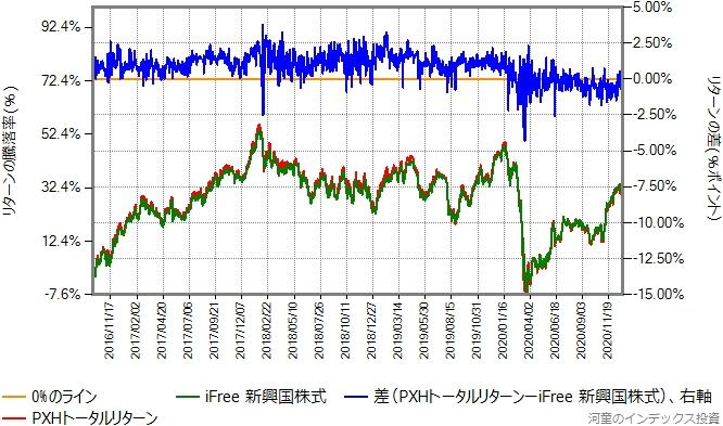 PXHトータルリターンの運用コストを年率0.4%ポイント増量したものとのリターン比較グラフ