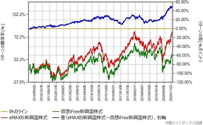 eMAXIS新興国株式の設定直後を避けた2009年11月26日からの比較グラフ