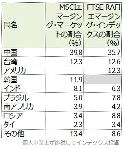 MSCIエマージング・マーケットとFTSE RAFIエマージング・インデックスの投資国上位比較表