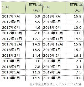 iFree新興国株式のETFの比率表