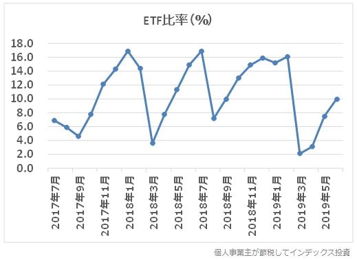 iFree新興国株式のETFの比率グラフ