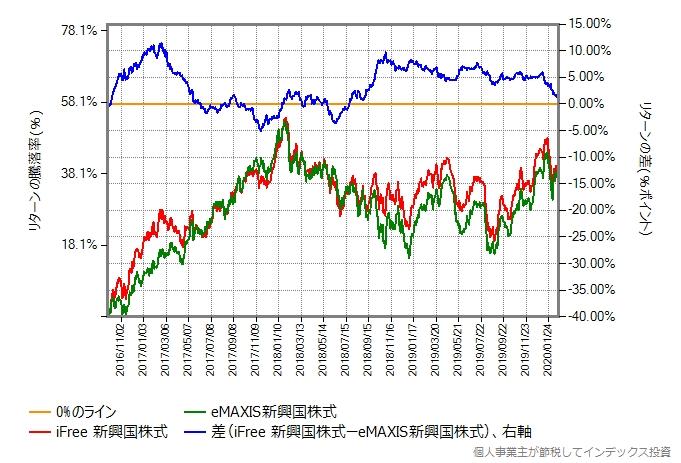2017年9月26日から2020年2月20日までの、eMAXIS新興国株式とのリターン比較グラフ