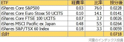 ETF5本の組み合わせ比率と経費率の表