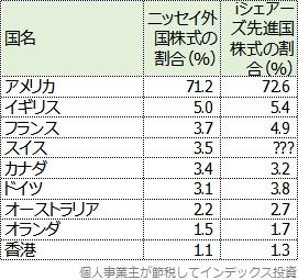 上位投資国の比率の比較表