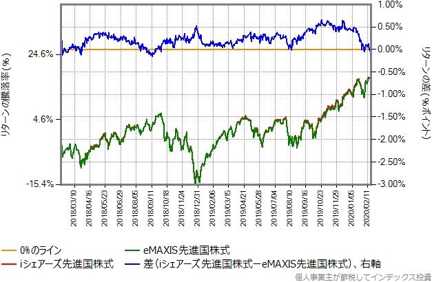 iシェアーズ先進国株式とeMAXIS先進国株式のリターン比較グラフ