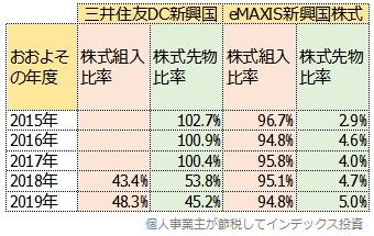 三井住友DC新興国株式とeMAXIS新興国株式の先物比率の比較表