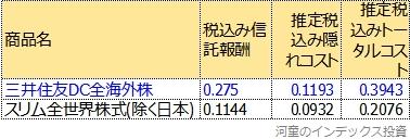 運報告書から計算したトータルコスト表