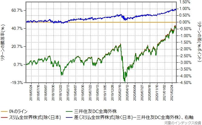 三井住友DC全海外株とスリム全世界株式(除く日本)のリターン比較グラフ