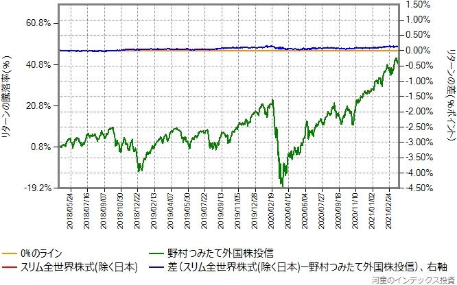 スリム全世界株式(除く日本)と野村つみたて外国株投信の比較グラフ