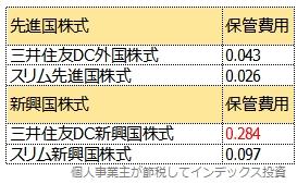 同じマザーファンドを利用する商品の運報告書から計算した、保管費用の比較表