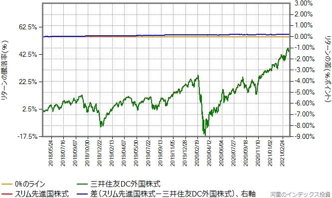 スリム先進国株式と三井住友DC外国株式のリターン比較グラフ