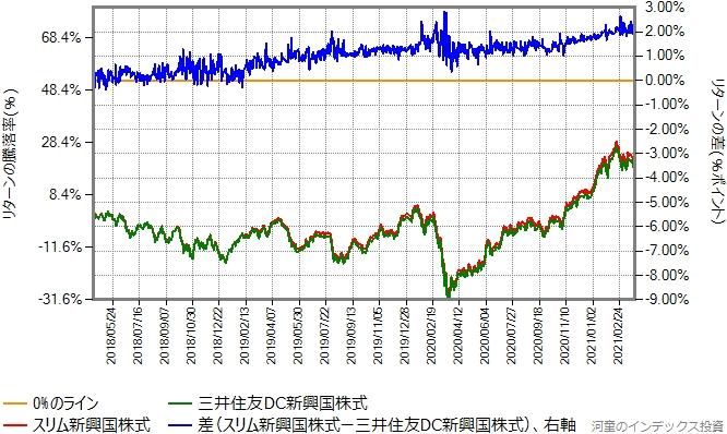 スリム新興国株式と三井住友DC新興国株式のリターン比較