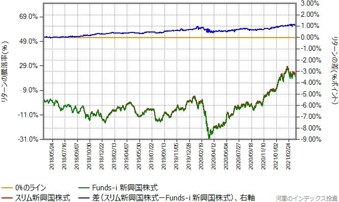 スリム新興国株式とFunds-i 新興国株式のリターン比較グラフ