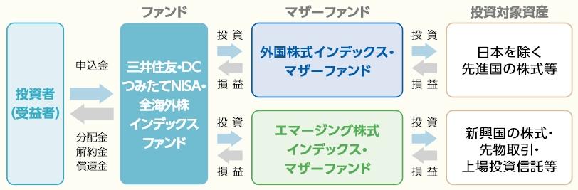 ファンドの組成の説明図