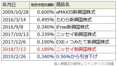ローコスト新興国株式インデックスの最安水準の変化をまとめた表