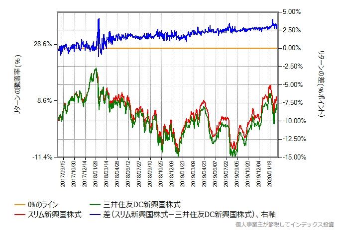 三井住友DC新興国株式とスリム新興国株式のリターン比較グラフ