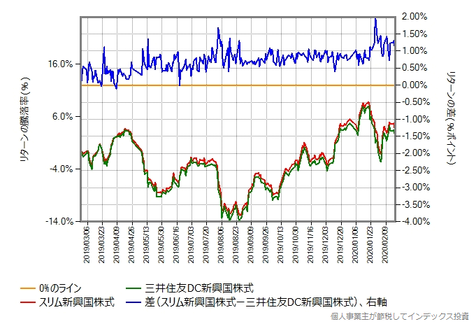 三井住友DC新興国株式の税抜き信託報酬が0.34%に引き下げられてからの比較グラフ