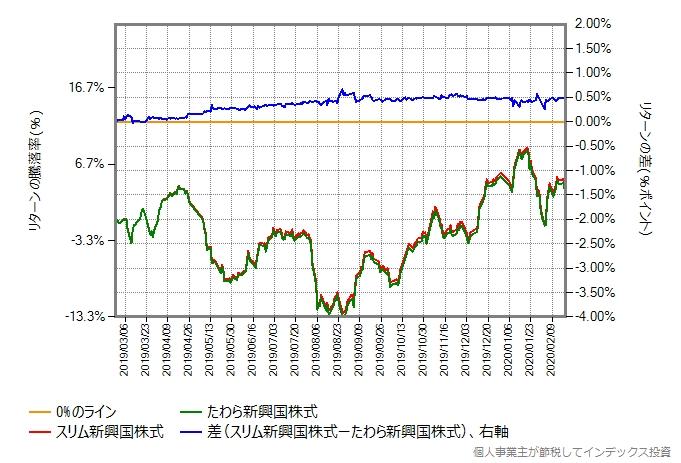 同じ比較をスリム新興国株式とたわら新興国株式で行った結果のグラフ