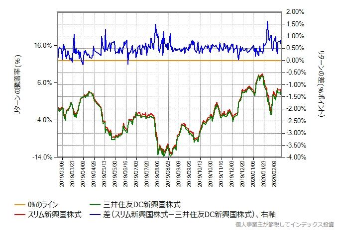 スリム新興国株式の運用コストを年率0.46%ポイント増量したものとの比較グラフ