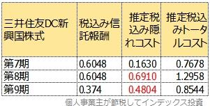 過去3期分の運用報告書から計算したトータルコスト表