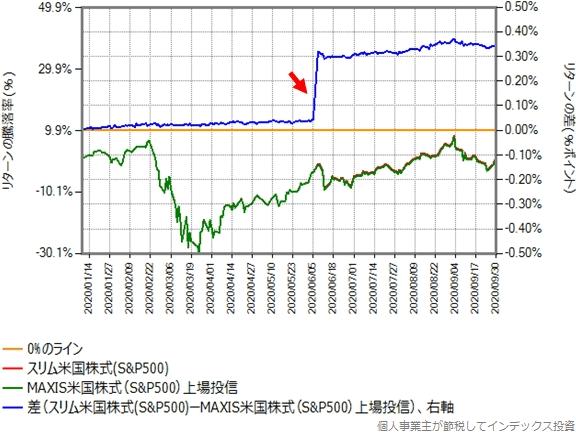 スリム米国株式とMAXIS米国株式のリターン比較グラフ