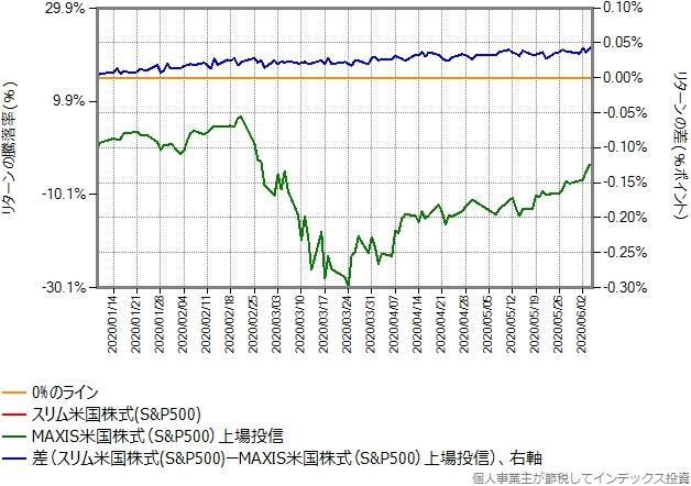 MAXIS米国株式が配当金を出す直前までの、スリム米国株式(S&P500)とのリターン比較グラフ
