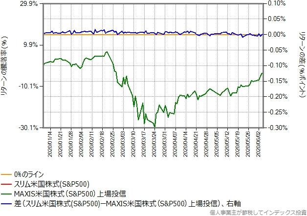 スリム米国株式のリターンを年率0.11%ポイント増量したものとの比較グラフ