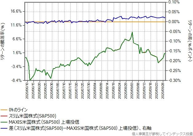 配当金を出したのリターン比較グラフ